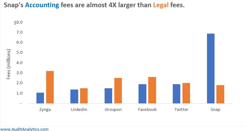Snap-accounting-fees-ipo