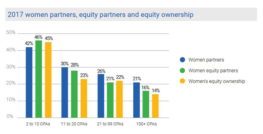 women cpa firms gender survey 2