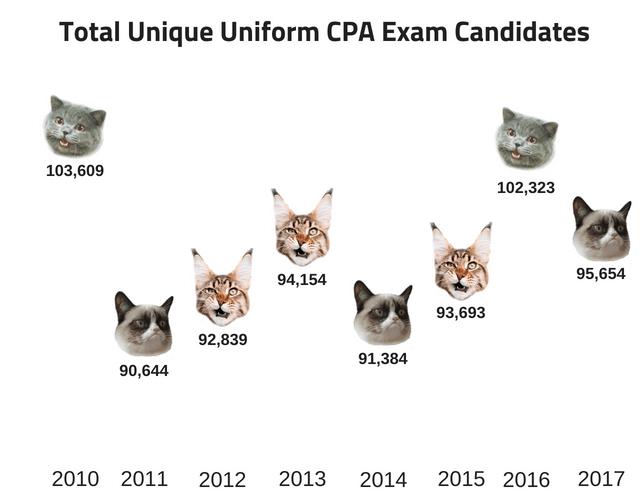 CPA Exam Candidates 2010-2017