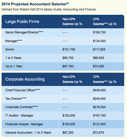 project accountant salary Average project accountant salary: $60,636 per year data comes from 4,881 real salaries collected directly from employees and jobs on indeed.
