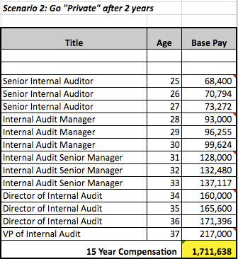 career path of public accountant Common career paths for certified public accountant (cpa) add this chart to your site: 640px 300px plan your career path drag job titles to investigate a particular path and click on a a certified public accountant (cpa.